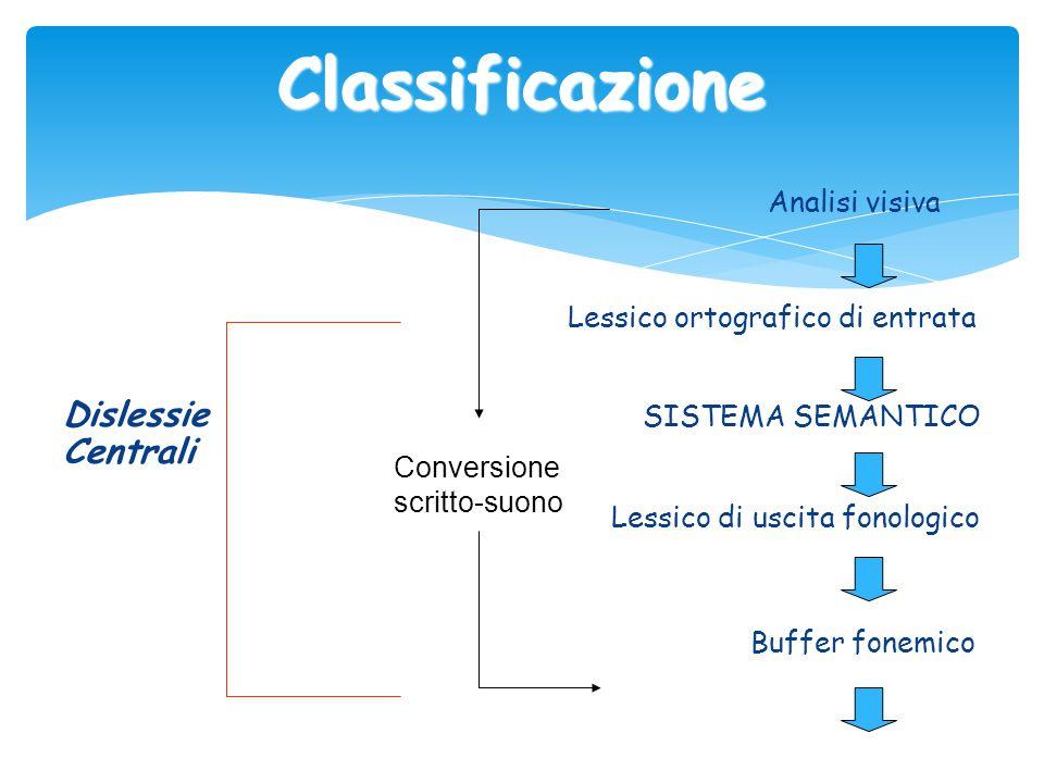 Classificazione Analisi visiva Lessico ortografico di entrata Dislessie SISTEMA SEMANTICO Centrali Lessico di uscita fonologico Buffer fonemico Conver