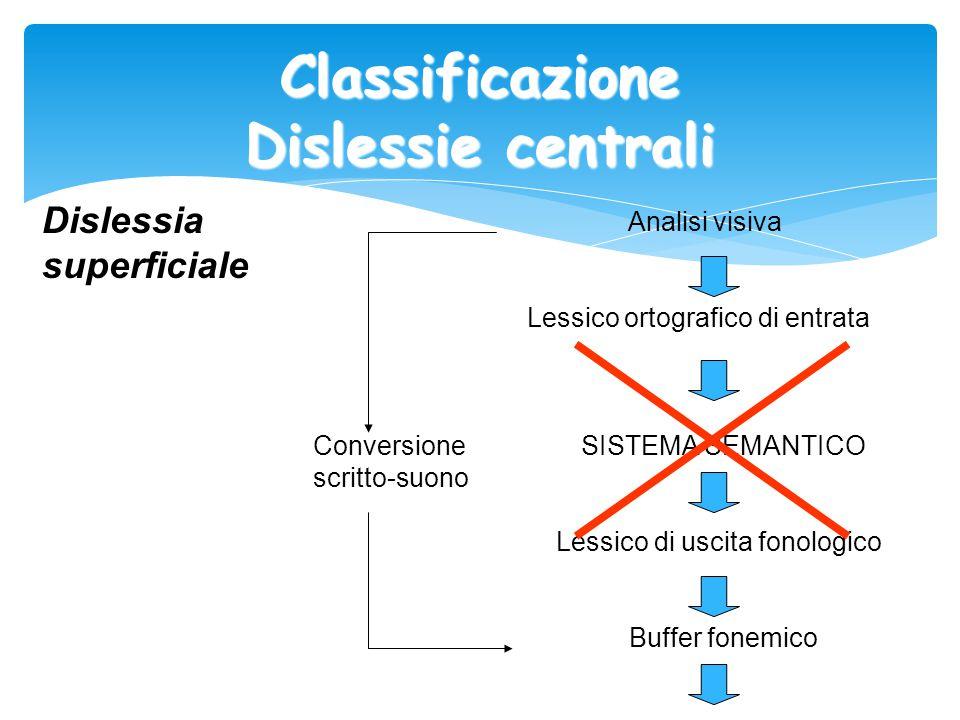 Classificazione Dislessie centrali Dislessia superficiale Analisi visiva Lessico ortografico di entrata Conversione SISTEMA SEMANTICO scritto-suono Le