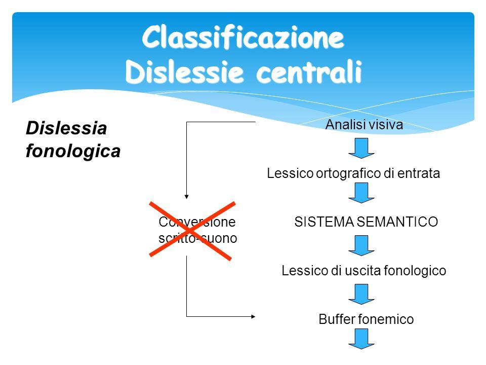 Classificazione Dislessie centrali Dislessia fonologica Analisi visiva Lessico ortografico di entrata Conversione SISTEMA SEMANTICO scritto-suono Less