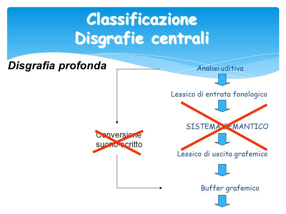 Classificazione Disgrafie centrali Analisi uditiva Lessico di entrata fonologico SISTEMA SEMANTICO Lessico di uscita grafemico Buffer grafemico Disgra