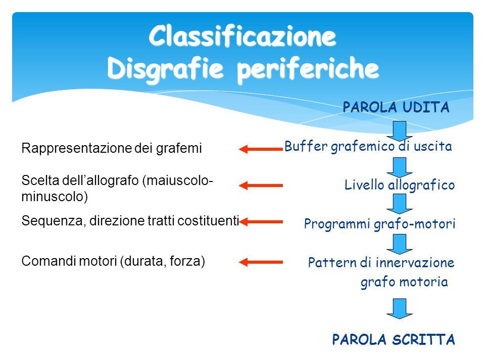 Classificazione Disgrafie periferiche PAROLA UDITA Buffer grafemico di uscita Livello allografico Programmi grafo-motori Pattern di innervazione grafo