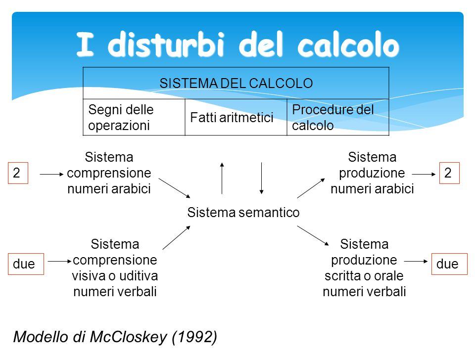 I disturbi del calcolo Sistema comprensione numeri arabici Sistema comprensione visiva o uditiva numeri verbali Sistema semantico SISTEMA DEL CALCOLO