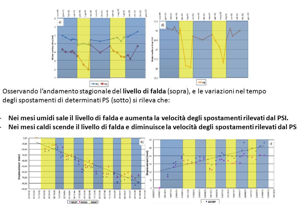 Osservando l'andamento stagionale del livello di falda (sopra), e le variazioni nel tempo degli spostamenti di determinati PS (sotto) si rileva che: -