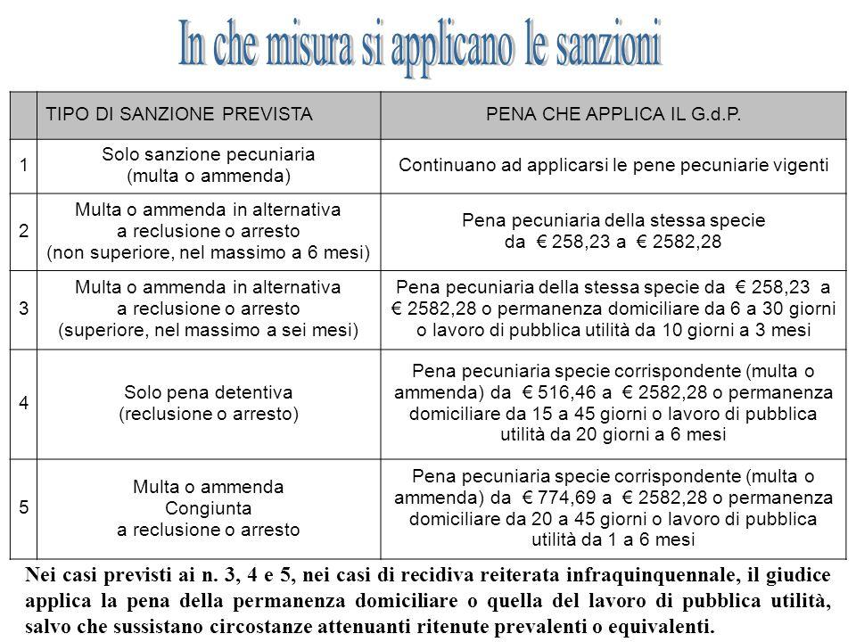 TIPO DI SANZIONE PREVISTAPENA CHE APPLICA IL G.d.P. 1 Solo sanzione pecuniaria (multa o ammenda) Continuano ad applicarsi le pene pecuniarie vigenti 2