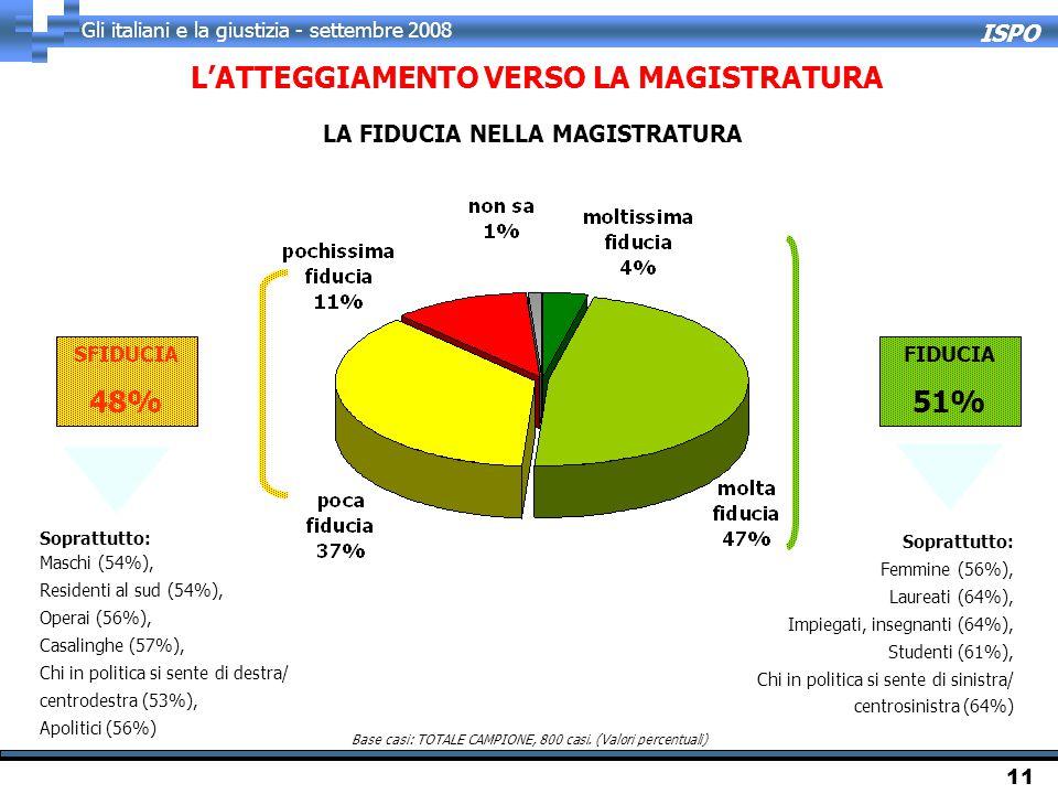 ISPO Gli italiani e la giustizia - settembre 2008 11 Base casi: TOTALE CAMPIONE, 800 casi. (Valori percentuali) L'ATTEGGIAMENTO VERSO LA MAGISTRATURA