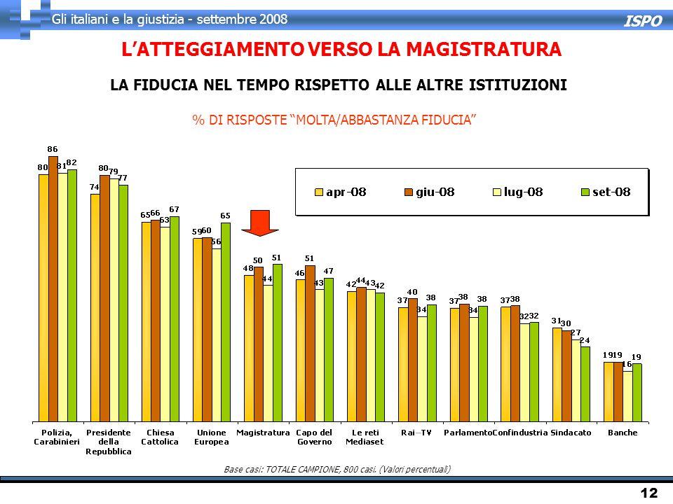 """ISPO Gli italiani e la giustizia - settembre 2008 12 Base casi: TOTALE CAMPIONE, 800 casi. (Valori percentuali) % DI RISPOSTE """"MOLTA/ABBASTANZA FIDUCI"""
