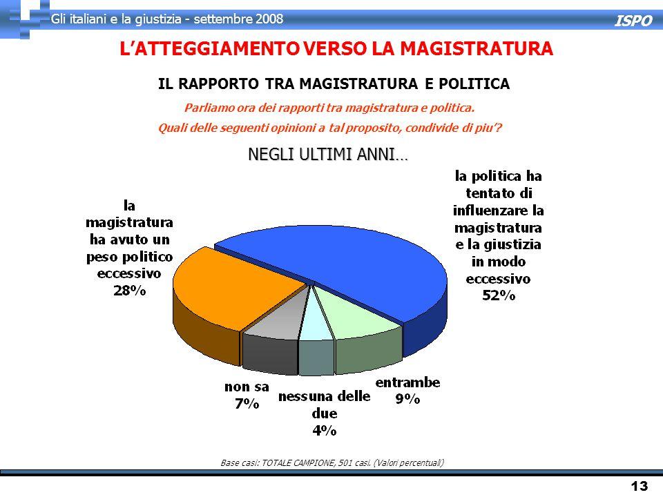 ISPO Gli italiani e la giustizia - settembre 2008 13 Parliamo ora dei rapporti tra magistratura e politica. Quali delle seguenti opinioni a tal propos