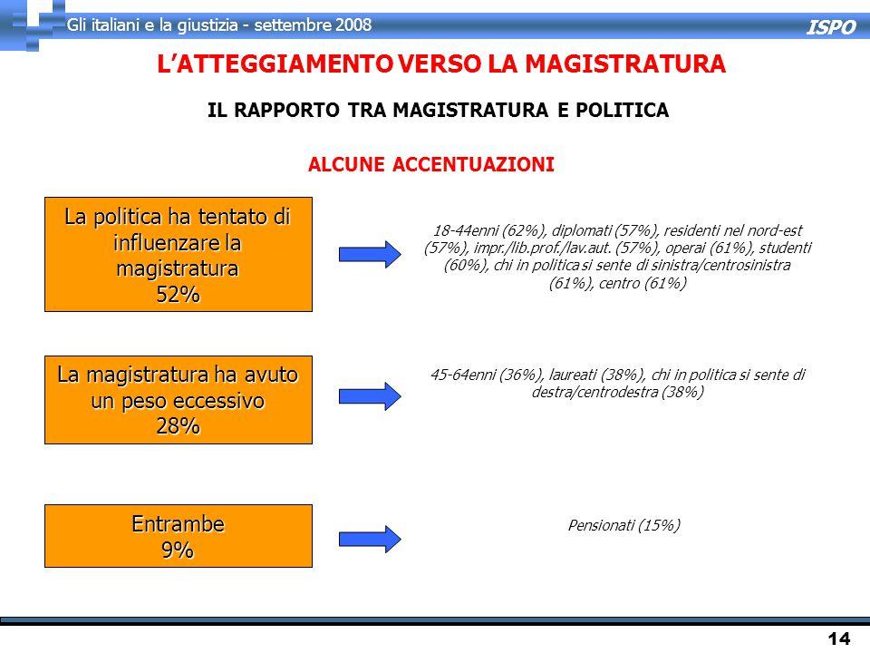 ISPO Gli italiani e la giustizia - settembre 2008 14 L'ATTEGGIAMENTO VERSO LA MAGISTRATURA IL RAPPORTO TRA MAGISTRATURA E POLITICA 45-64enni (36%), laureati (38%), chi in politica si sente di destra/centrodestra (38%) 18-44enni (62%), diplomati (57%), residenti nel nord-est (57%), impr./lib.prof./lav.aut.