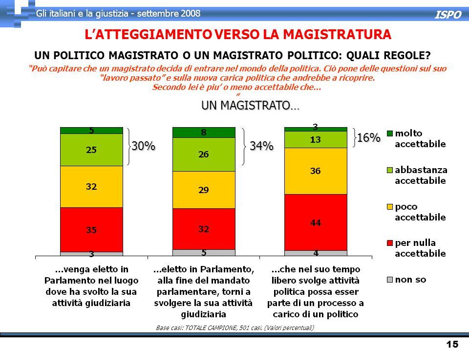ISPO Gli italiani e la giustizia - settembre 2008 15 Può capitare che un magistrato decida di entrare nel mondo della politica.