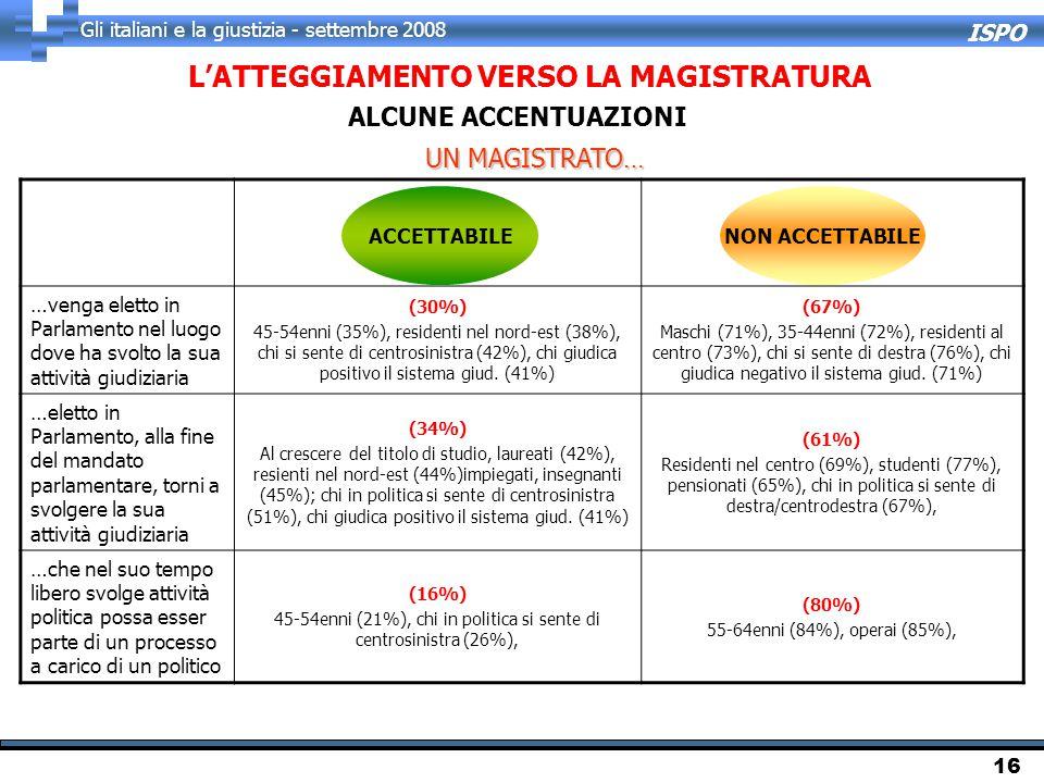 ISPO Gli italiani e la giustizia - settembre 2008 16 ALCUNE ACCENTUAZIONI …venga eletto in Parlamento nel luogo dove ha svolto la sua attività giudiziaria (30%) 45-54enni (35%), residenti nel nord-est (38%), chi si sente di centrosinistra (42%), chi giudica positivo il sistema giud.
