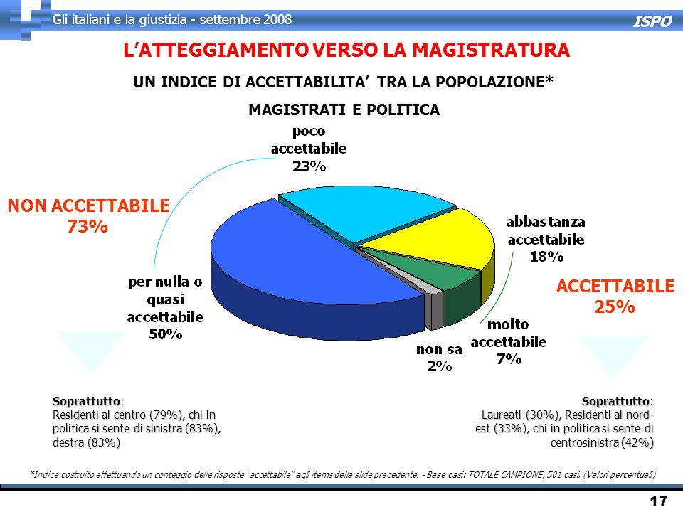 ISPO Gli italiani e la giustizia - settembre 2008 17 L'ATTEGGIAMENTO VERSO LA MAGISTRATURA UN INDICE DI ACCETTABILITA' TRA LA POPOLAZIONE* MAGISTRATI E POLITICA NON ACCETTABILE 73% ACCETTABILE 25% Soprattutto: Residenti al centro (79%), chi in politica si sente di sinistra (83%), destra (83%) Soprattutto: Laureati (30%), Residenti al nord- est (33%), chi in politica si sente di centrosinistra (42%) *Indice costruito effettuando un conteggio delle risposte accettabile agli items della slide precedente.