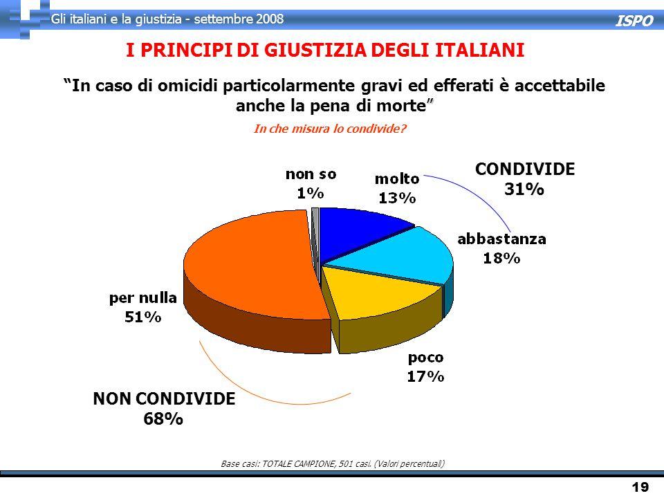 ISPO Gli italiani e la giustizia - settembre 2008 19 I PRINCIPI DI GIUSTIZIA DEGLI ITALIANI In che misura lo condivide? Base casi: TOTALE CAMPIONE, 50
