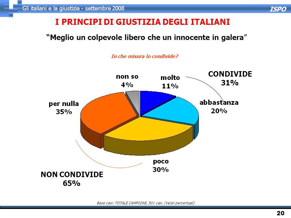 ISPO Gli italiani e la giustizia - settembre 2008 20 I PRINCIPI DI GIUSTIZIA DEGLI ITALIANI In che misura lo condivide? Base casi: TOTALE CAMPIONE, 50