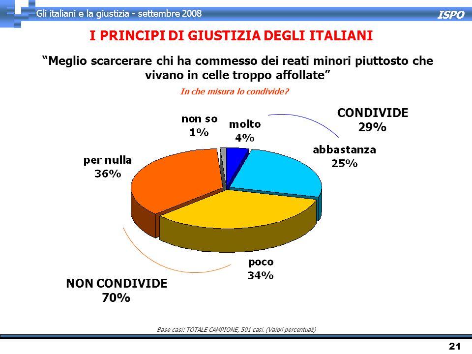 ISPO Gli italiani e la giustizia - settembre 2008 21 I PRINCIPI DI GIUSTIZIA DEGLI ITALIANI In che misura lo condivide? Base casi: TOTALE CAMPIONE, 50