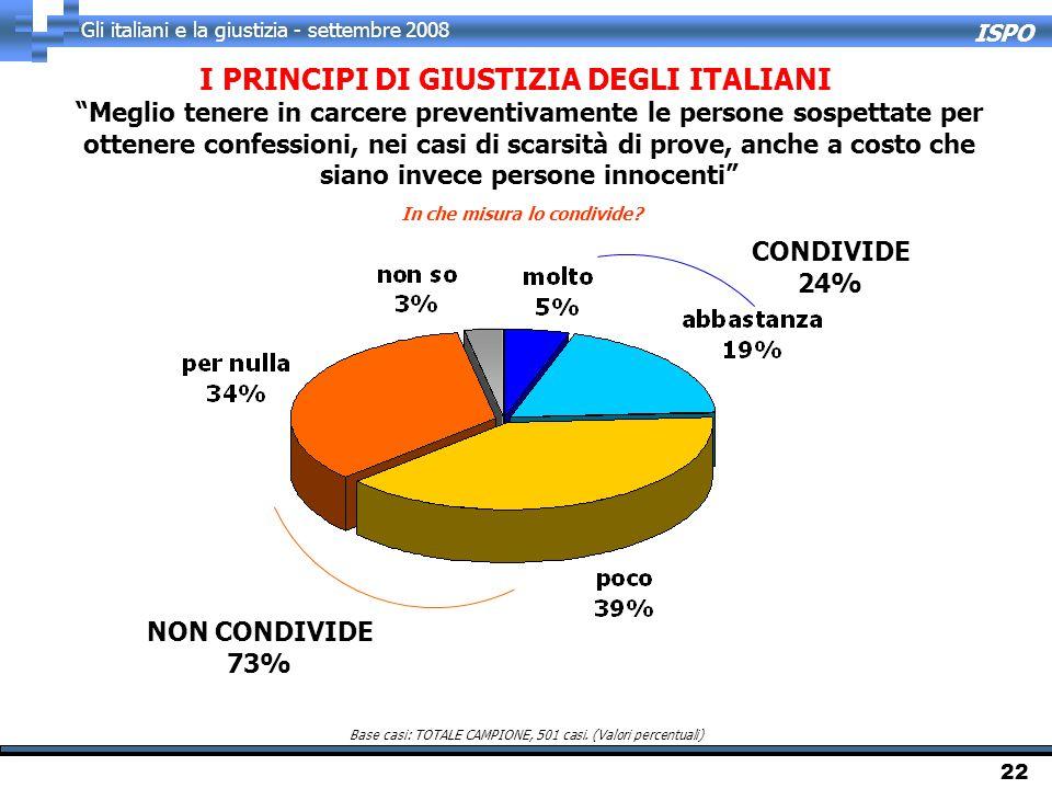 ISPO Gli italiani e la giustizia - settembre 2008 22 I PRINCIPI DI GIUSTIZIA DEGLI ITALIANI In che misura lo condivide? Base casi: TOTALE CAMPIONE, 50