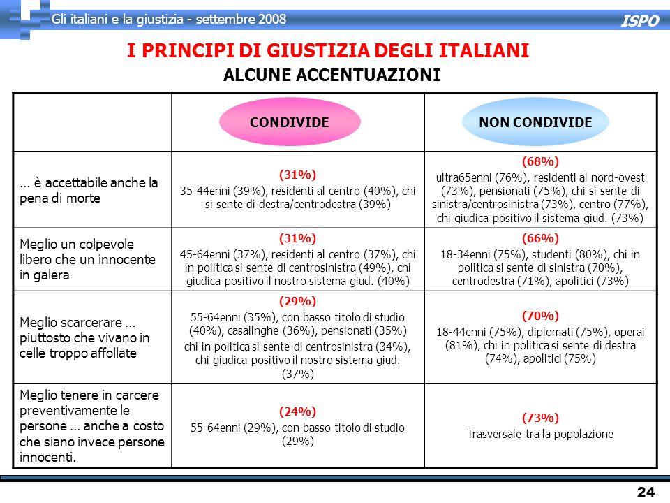 ISPO Gli italiani e la giustizia - settembre 2008 24 ALCUNE ACCENTUAZIONI … è accettabile anche la pena di morte (31%) 35-44enni (39%), residenti al centro (40%), chi si sente di destra/centrodestra (39%) (68%) ultra65enni (76%), residenti al nord-ovest (73%), pensionati (75%), chi si sente di sinistra/centrosinistra (73%), centro (77%), chi giudica positivo il sistema giud.