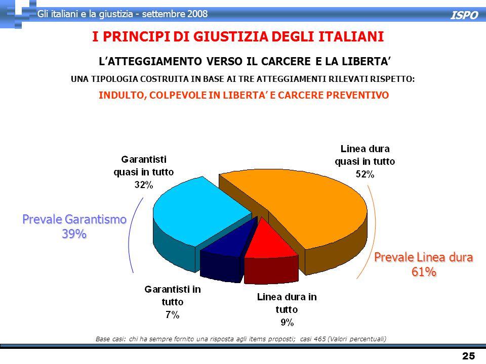 ISPO Gli italiani e la giustizia - settembre 2008 25 I PRINCIPI DI GIUSTIZIA DEGLI ITALIANI L'ATTEGGIAMENTO VERSO IL CARCERE E LA LIBERTA' UNA TIPOLOGIA COSTRUITA IN BASE AI TRE ATTEGGIAMENTI RILEVATI RISPETTO: INDULTO, COLPEVOLE IN LIBERTA' E CARCERE PREVENTIVO Base casi: chi ha sempre fornito una risposta agli items proposti; casi 465 (Valori percentuali) Prevale Linea dura 61% Prevale Garantismo 39%