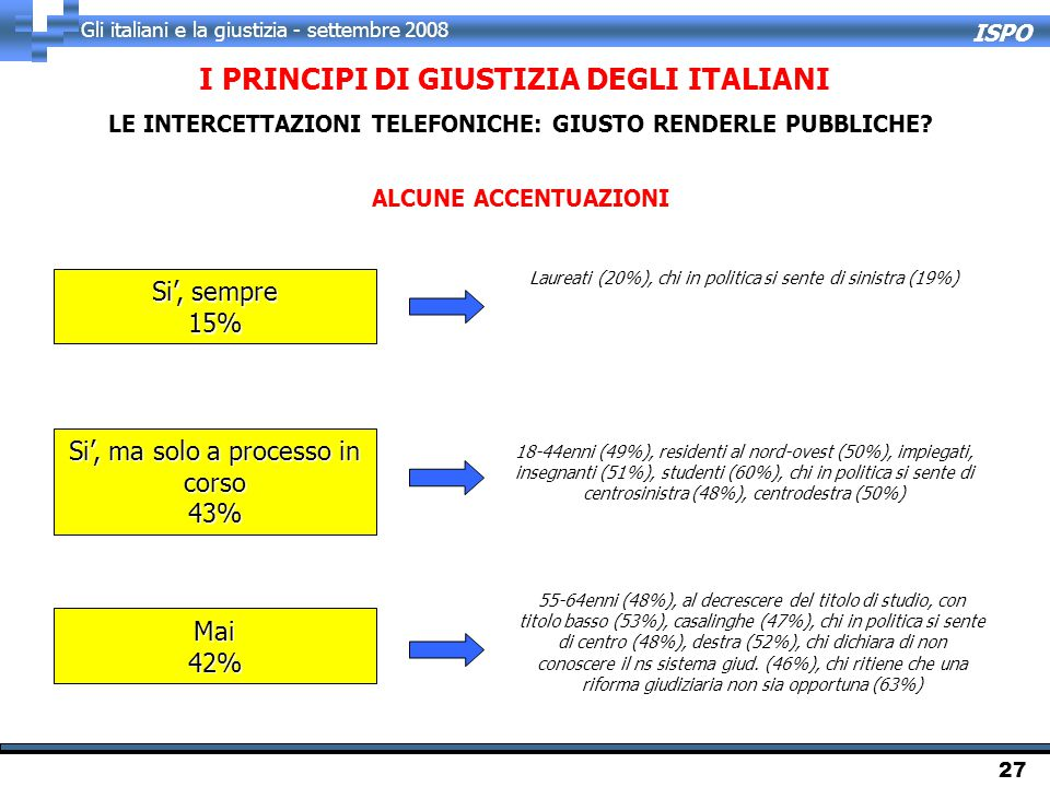 ISPO Gli italiani e la giustizia - settembre 2008 27 18-44enni (49%), residenti al nord-ovest (50%), impiegati, insegnanti (51%), studenti (60%), chi