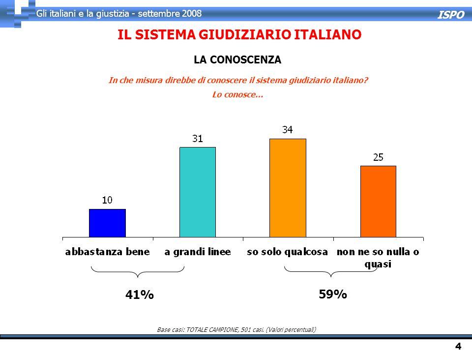 ISPO Gli italiani e la giustizia - settembre 2008 4 In che misura direbbe di conoscere il sistema giudiziario italiano? Lo conosce… IL SISTEMA GIUDIZI
