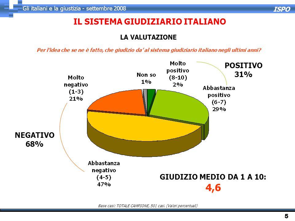 ISPO Gli italiani e la giustizia - settembre 2008 5 Per l'idea che se ne è fatto, che giudizio da' al sistema giudiziario italiano negli ultimi anni?