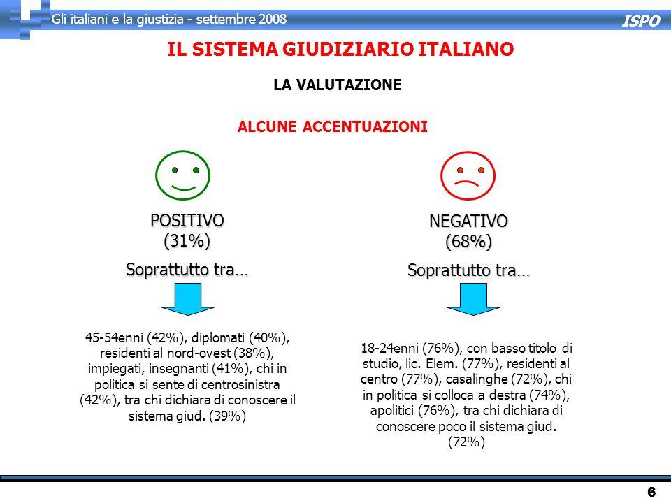 ISPO Gli italiani e la giustizia - settembre 2008 6 ALCUNE ACCENTUAZIONI POSITIVO(31%) Soprattutto tra… NEGATIVO(68%) 45-54enni (42%), diplomati (40%), residenti al nord-ovest (38%), impiegati, insegnanti (41%), chi in politica si sente di centrosinistra (42%), tra chi dichiara di conoscere il sistema giud.