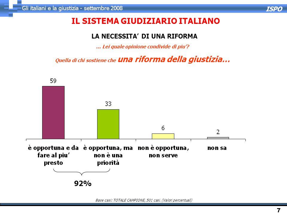 ISPO Gli italiani e la giustizia - settembre 2008 7 … Lei quale opinione condivide di piu'? Quella di chi sostiene che una riforma della giustizia… 92