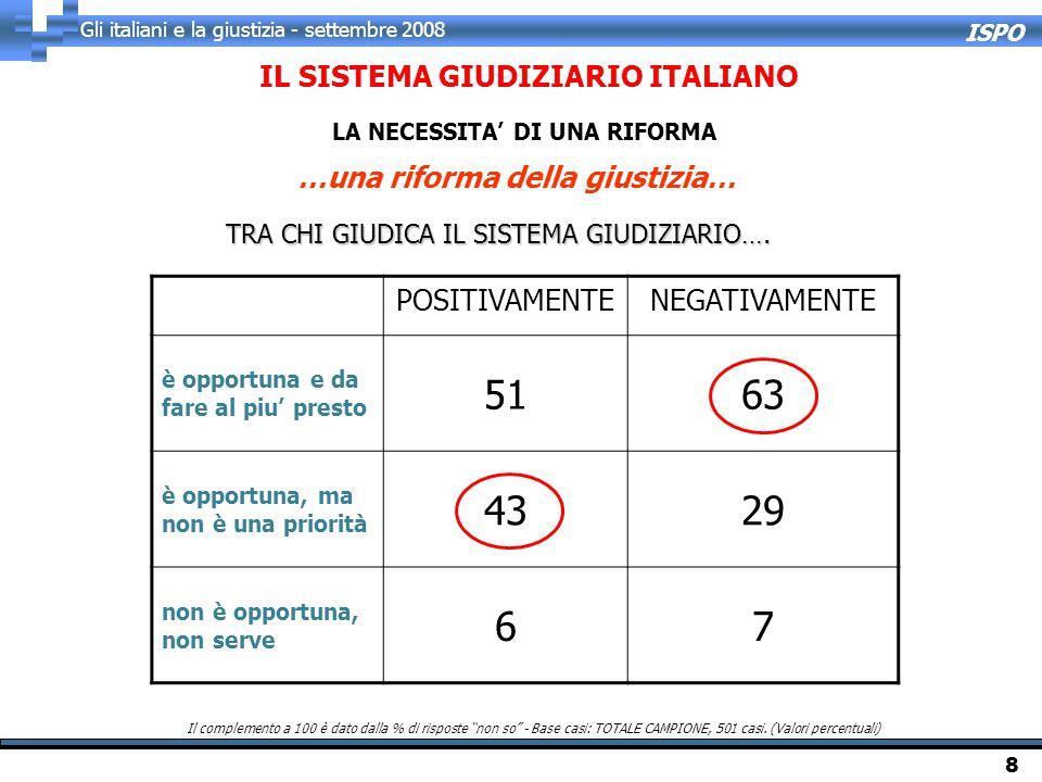 """ISPO Gli italiani e la giustizia - settembre 2008 8 Il complemento a 100 è dato dalla % di risposte """"non so"""" - Base casi: TOTALE CAMPIONE, 501 casi. ("""