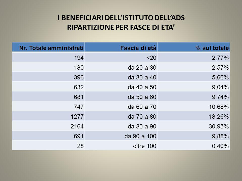 I BENEFICIARI DELL'ISTITUTO DELL'ADS RIPARTIZIONE PER FASCE DI ETA' Nr.