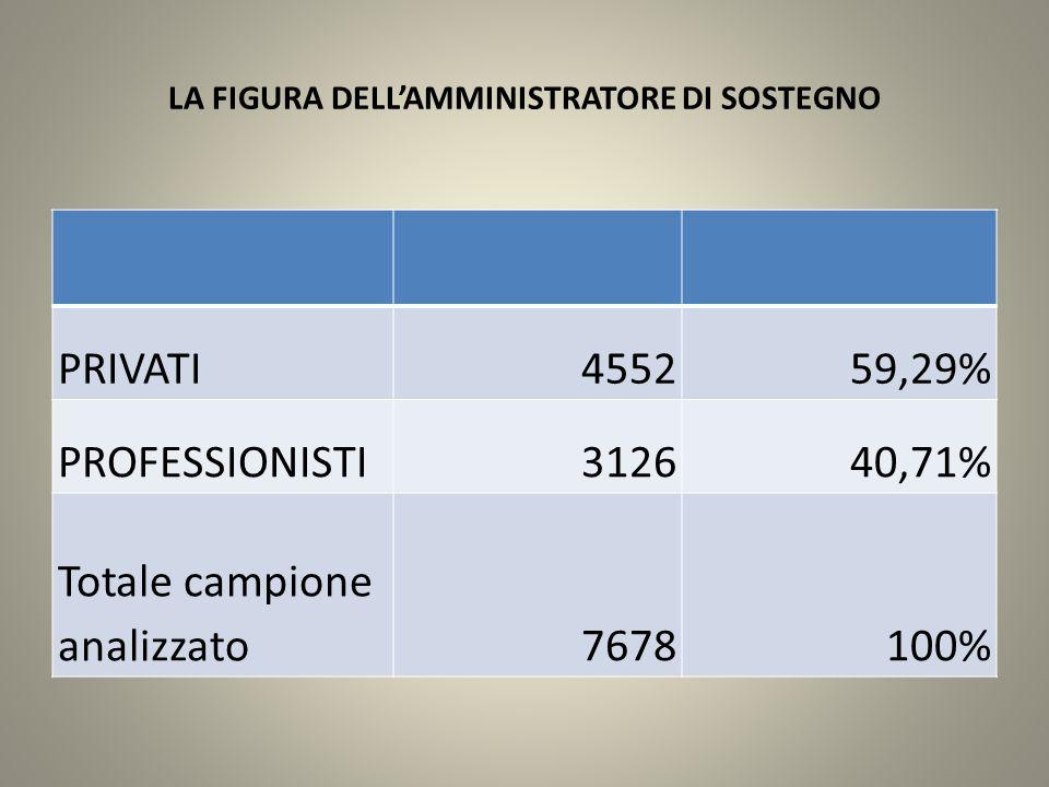 LA FIGURA DELL'AMMINISTRATORE DI SOSTEGNO PRIVATI455259,29% PROFESSIONISTI312640,71% Totale campione analizzato7678100%