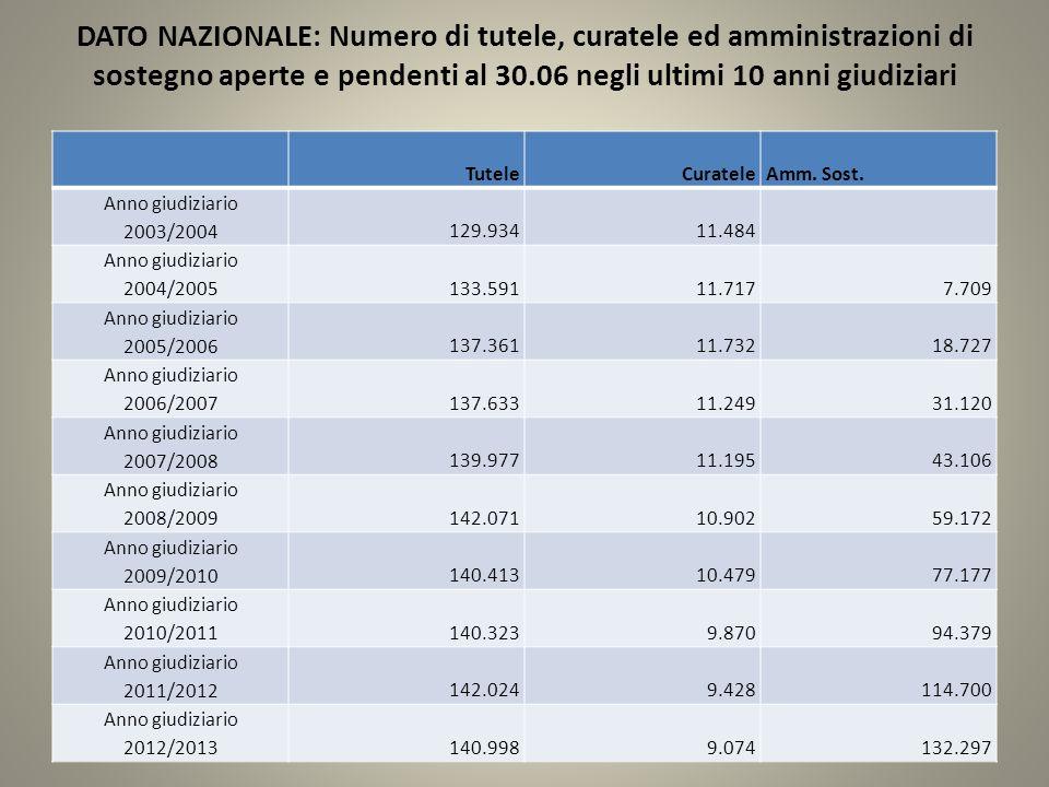 DATO NAZIONALE: Numero di tutele, curatele ed amministrazioni di sostegno aperte e pendenti al 30.06 negli ultimi 10 anni giudiziari TuteleCuratele Amm.