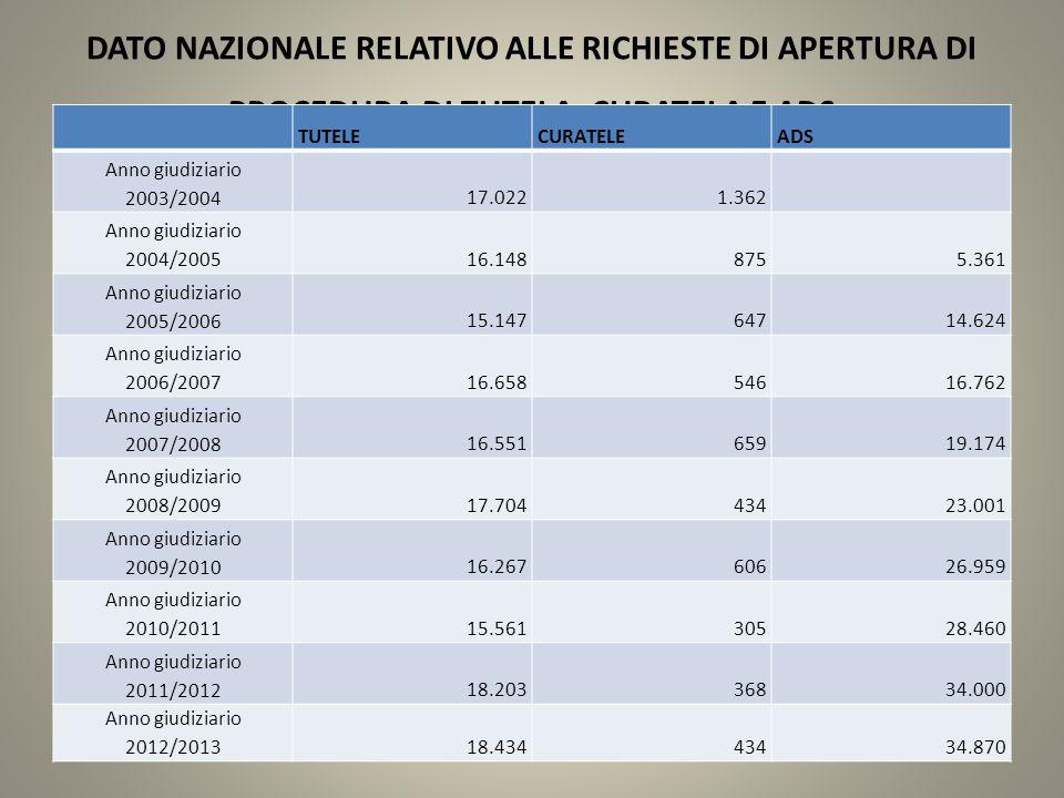 NUMERO di procedure pendenti per anno solare nel Circondario di Genova PENDENTITuteleCurateleADS 200913702452151 201013792192534 201113592023110 201212191983314 201312101953910