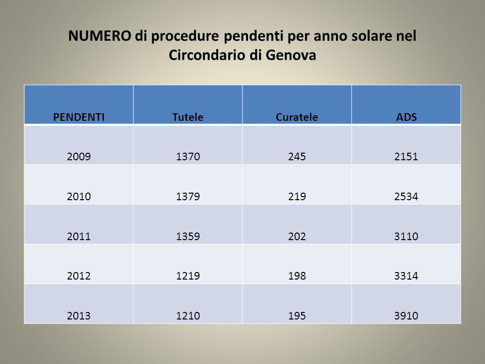 IL SUCCESSO DELL'ISTITUTO GIURIDICO DELL'AMMINISTRAZIONE DI SOSTEGNO A GENOVA Anno Nr.