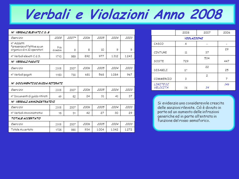 Verbali e Violazioni Anno 2008 Si evidenzia una considerevole crescita delle sanzioni rilevate. Ciò è dovuto in parte ad un aumento delle infrazioni g