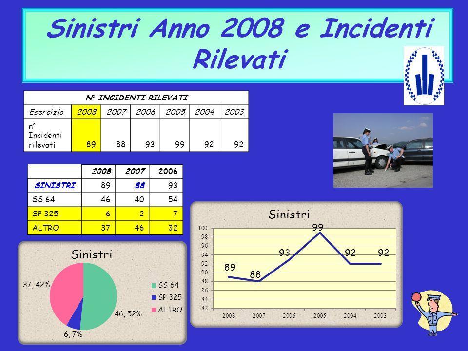 Sinistri Anno 2008 e Incidenti Rilevati N ° INCIDENTI RILEVATI Esercizio200820072006200520042003 n ° Incidenti rilevati8988939992 200820072006 SINISTR