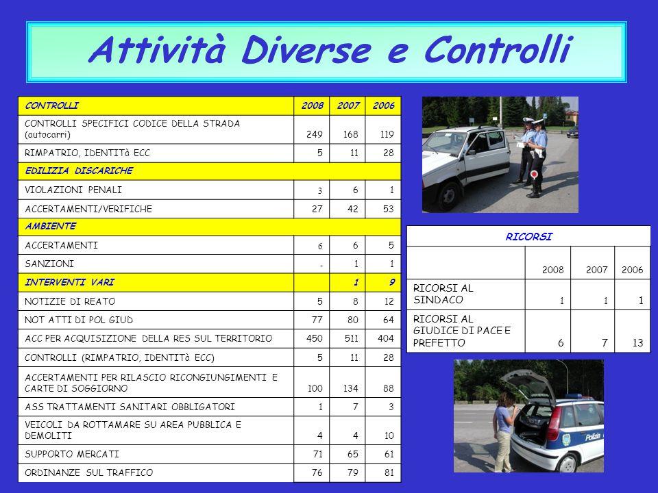 Attività Diverse e Controlli CONTROLLI200820072006 CONTROLLI SPECIFICI CODICE DELLA STRADA (autocarri)249168119 RIMPATRIO, IDENTITà ECC51128 EDILIZIA