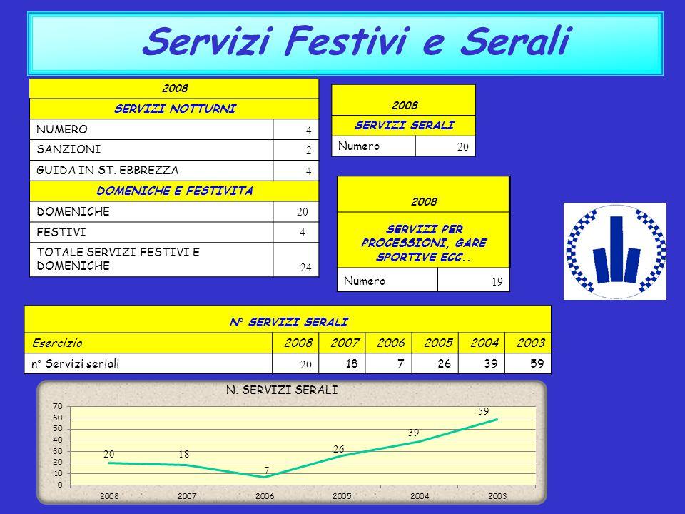 Servizi Festivi e Serali 2008 SERVIZI NOTTURNI NUMERO 4 SANZIONI 2 GUIDA IN ST. EBBREZZA 4 DOMENICHE E FESTIVITA DOMENICHE 20 FESTIVI 4 TOTALE SERVIZI