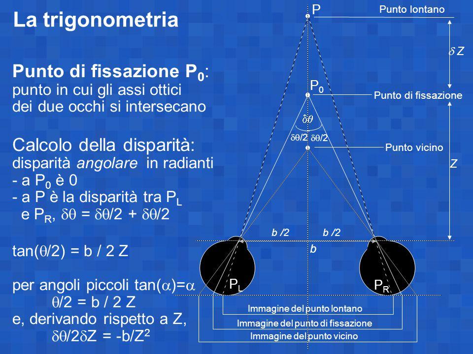 Immagine del punto lontano Immagine del punto di fissazione Immagine del punto vicino Punto di fissazione Punto vicino Punto di fissazione P 0 : punto