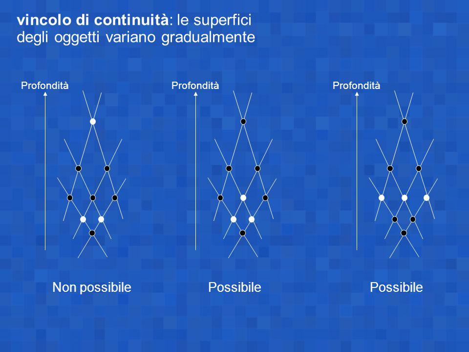 Profondità Non possibile Profondità Possibile Profondità Possibile vincolo di continuità: le superfici degli oggetti variano gradualmente