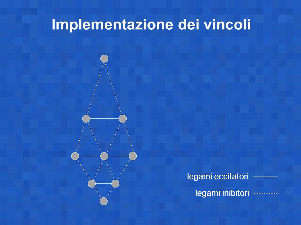 legami eccitatori legami inibitori Implementazione dei vincoli