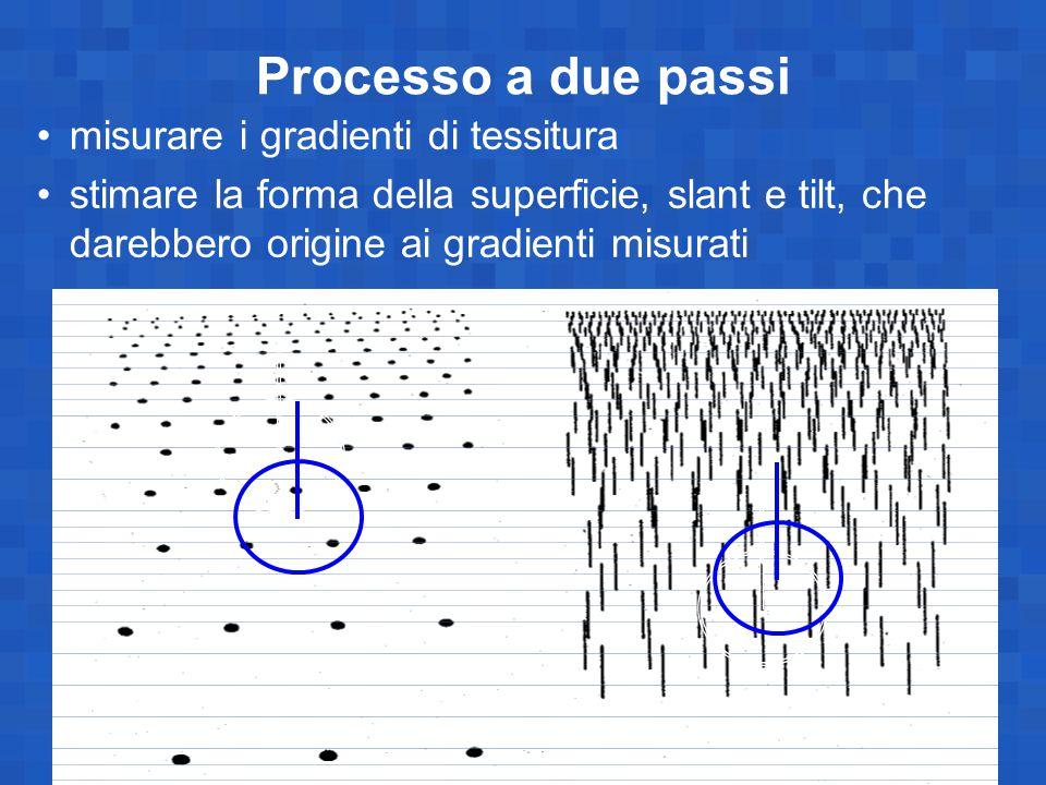 Processo a due passi misurare i gradienti di tessitura stimare la forma della superficie, slant e tilt, che darebbero origine ai gradienti misurati