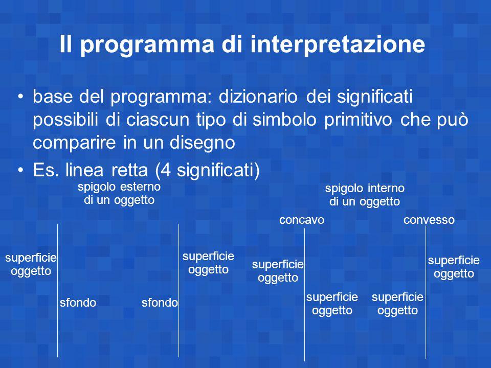 Il programma di interpretazione base del programma: dizionario dei significati possibili di ciascun tipo di simbolo primitivo che può comparire in un