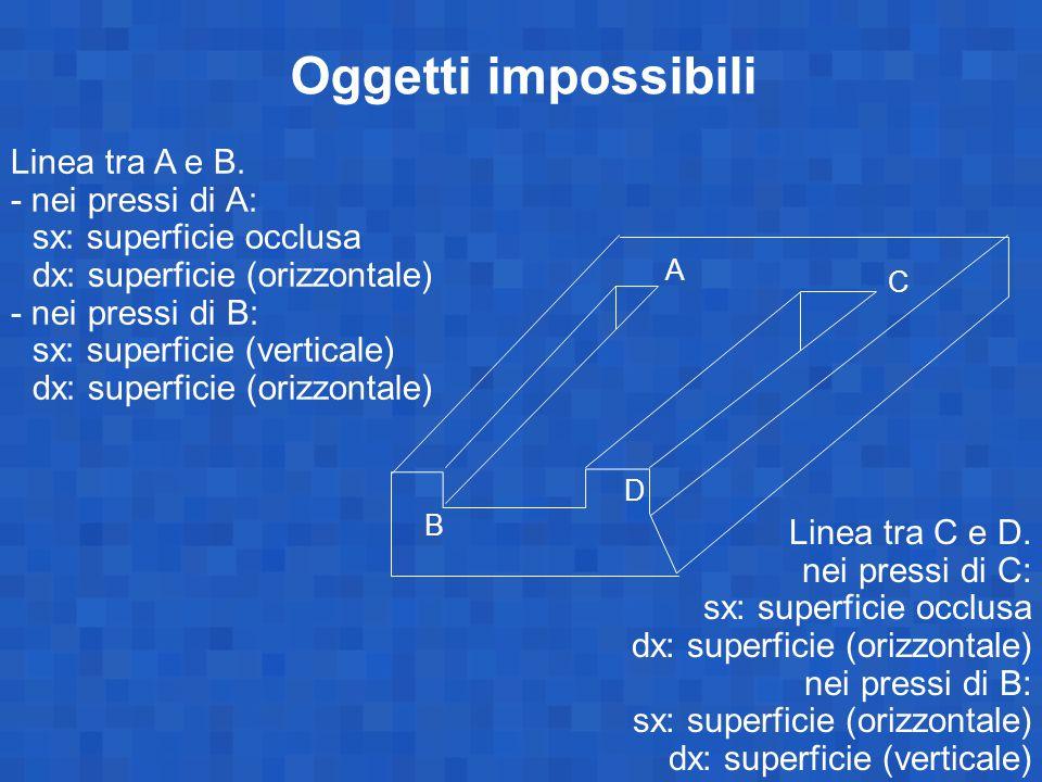Oggetti impossibili Linea tra A e B. - nei pressi di A: sx: superficie occlusa dx: superficie (orizzontale) - nei pressi di B: sx: superficie (vertica