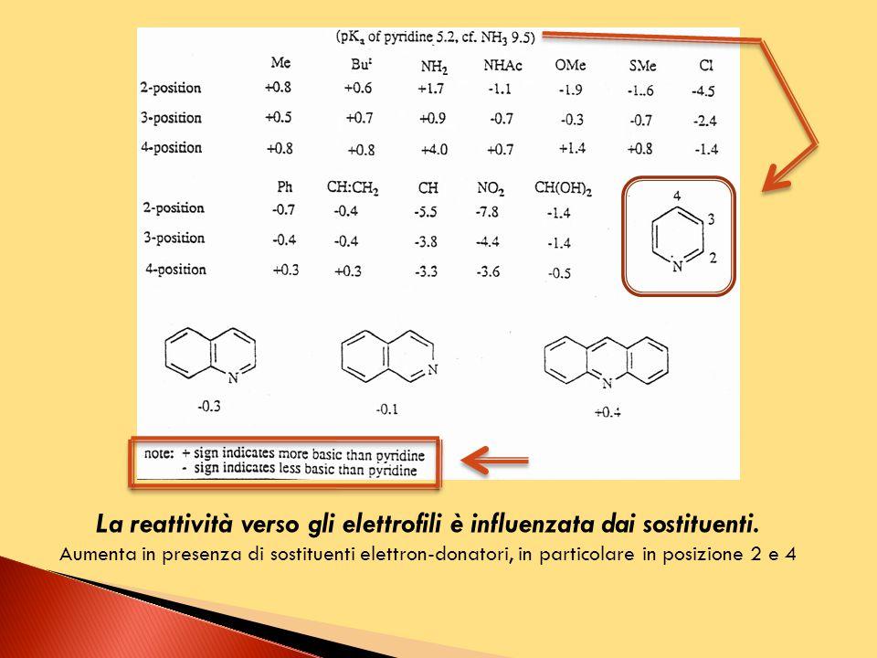 La reattività verso gli elettrofili è influenzata dai sostituenti.