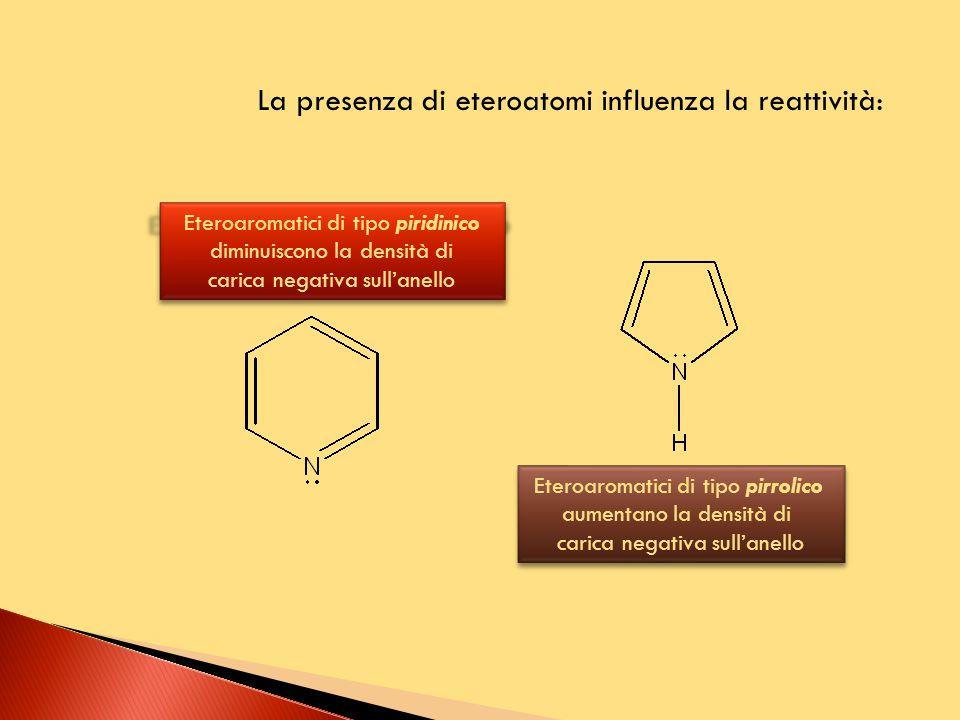 La presenza di eteroatomi influenza la reattività: Eteroaromatici di tipo piridinico diminuiscono la densità di carica negativa sull'anello Eteroaromatici di tipo pirrolico aumentano la densità di carica negativa sull'anello Eteroaromatici di tipo pirrolico aumentano la densità di carica negativa sull'anello