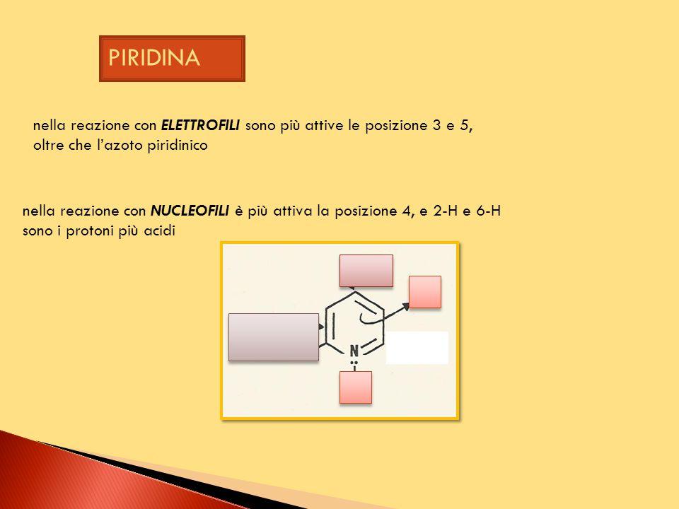 nella reazione con ELETTROFILI sono più attive le posizione 3 e 5, oltre che l'azoto piridinico nella reazione con NUCLEOFILI è più attiva la posizione 4, e 2-H e 6-H sono i protoni più acidi PIRIDINA