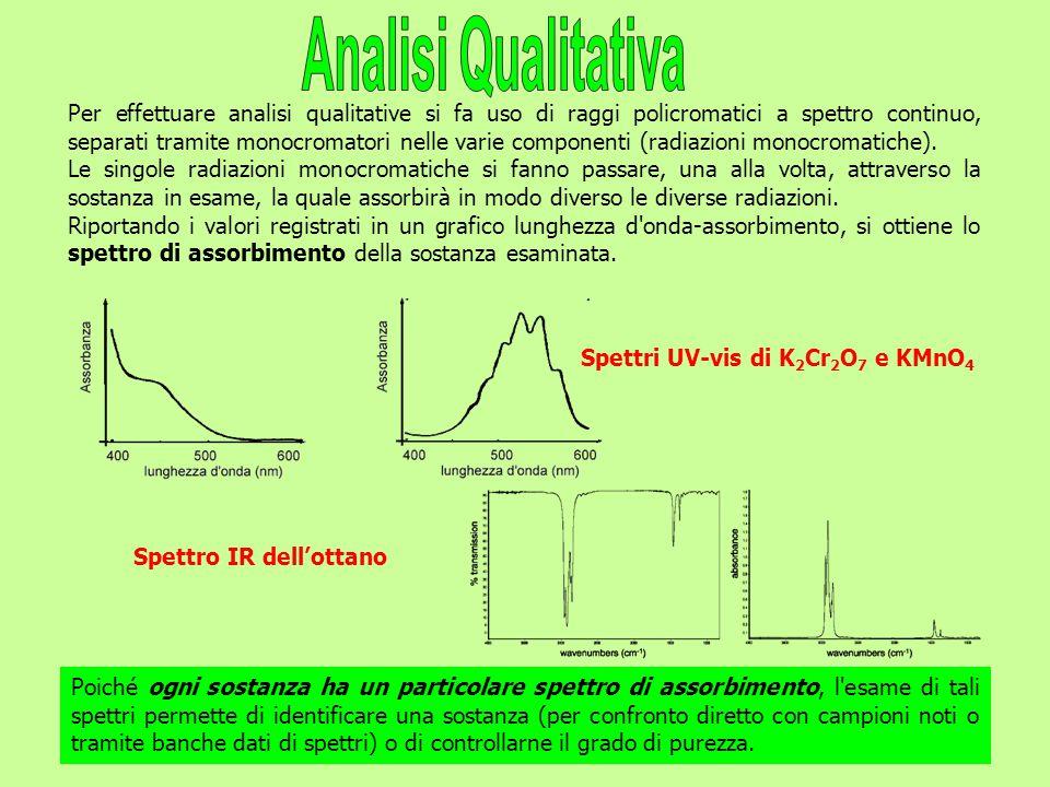 Per effettuare analisi qualitative si fa uso di raggi policromatici a spettro continuo, separati tramite monocromatori nelle varie componenti (radiazioni monocromatiche).