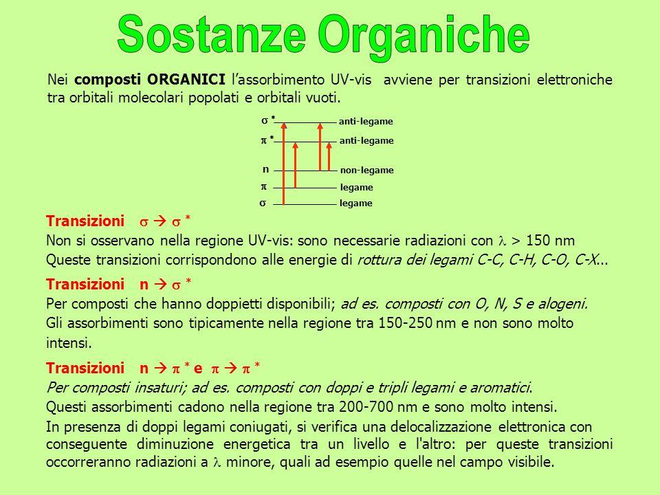 Nei composti ORGANICI l'assorbimento UV-vis avviene per transizioni elettroniche tra orbitali molecolari popolati e orbitali vuoti.     n   le