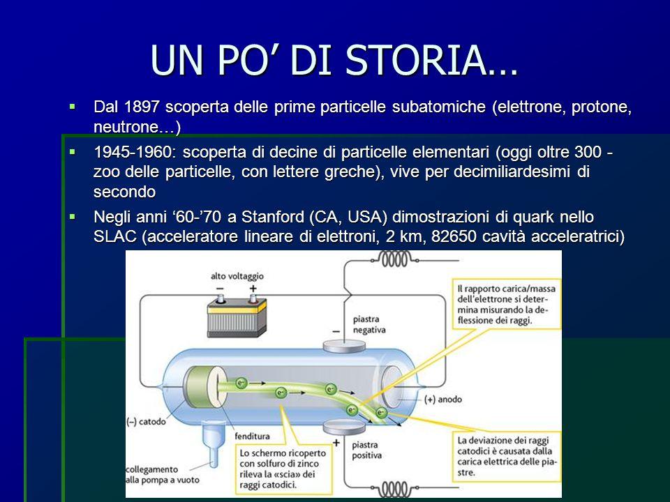 UN PO' DI STORIA…  Dal 1897 scoperta delle prime particelle subatomiche (elettrone, protone, neutrone…)  1945-1960: scoperta di decine di particelle