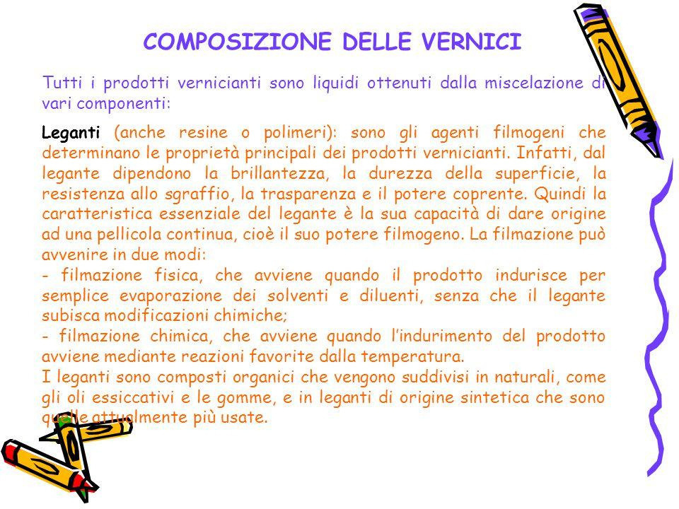 Tutti i prodotti vernicianti sono liquidi ottenuti dalla miscelazione di vari componenti: Leganti (anche resine o polimeri): sono gli agenti filmogeni