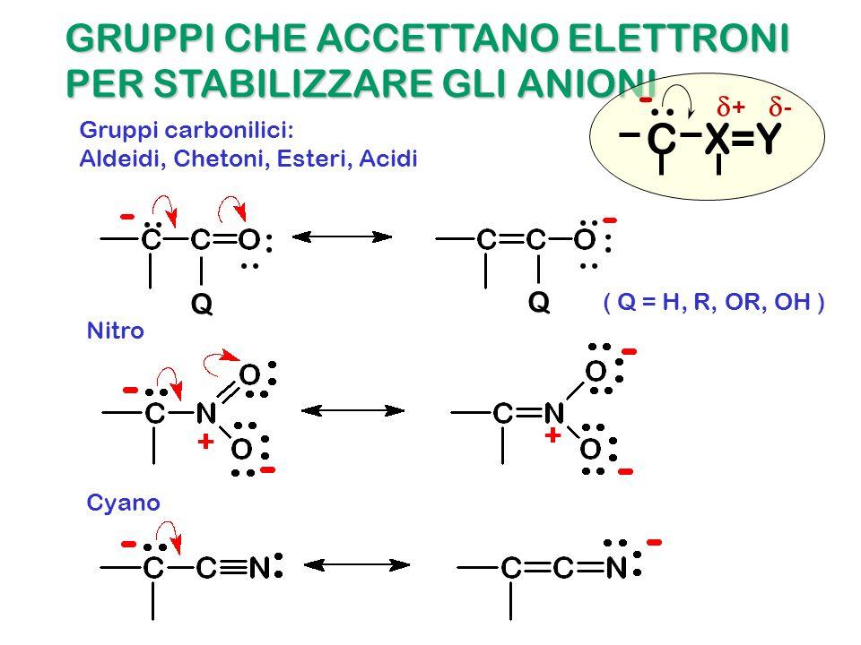 GRUPPI CHE ACCETTANO ELETTRONI PER STABILIZZARE GLI ANIONI Nitro Gruppi carbonilici: ::.. QQ ( Q = H, R, OR, OH ) Cyano Aldeidi, Chetoni, Esteri, Acid